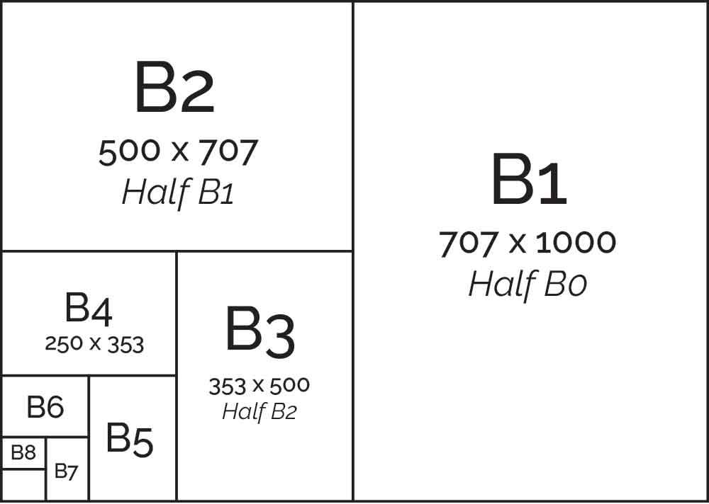 B Series Paper Sizes - B1 B2 B3 B4 B5