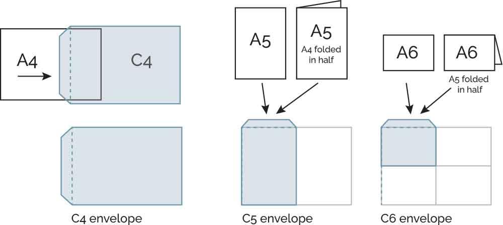 C Series envelopes